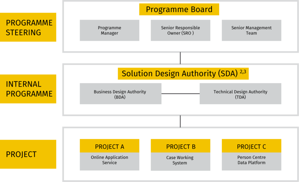 3 Tier Governance Structure